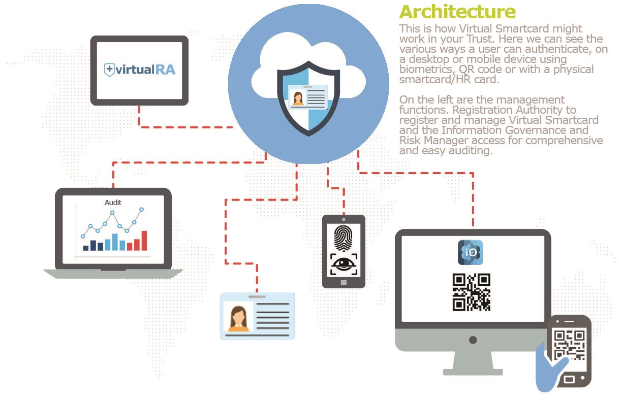 Architecture Diagram - Virtual Smartcard, Isosec